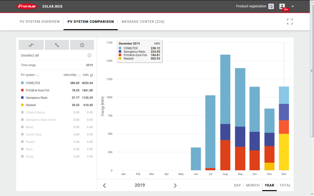 Fotovoltaic on grid Fronius 2019